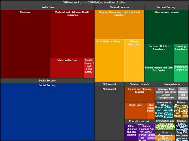 This graphic shows President Obama's proposed budget outlays for 2016 in proportion (WhiteHouse.gov)