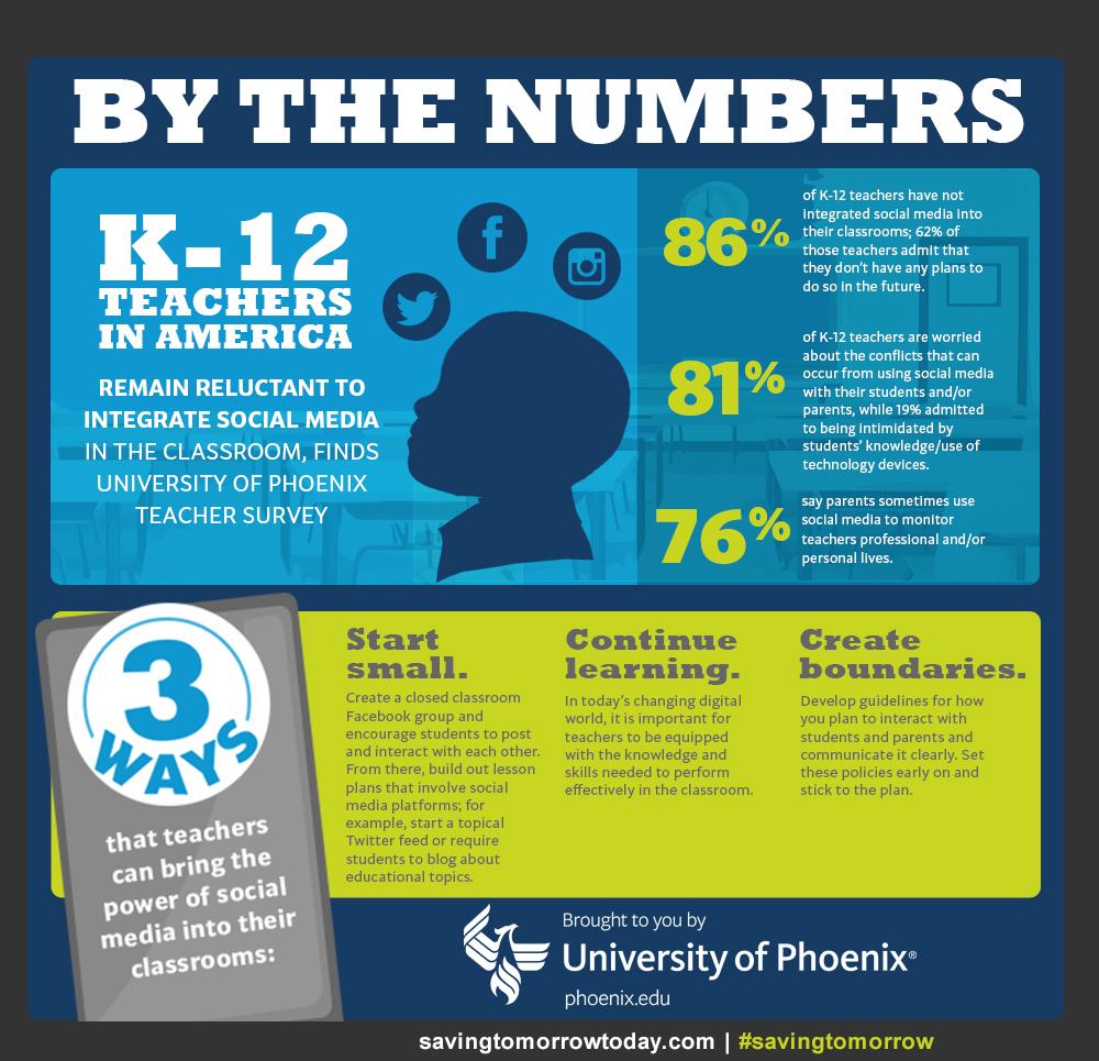 University of Phoenix infographic